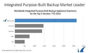 Barracuda lidera el ranking de sistemas integrados para appliances de backup